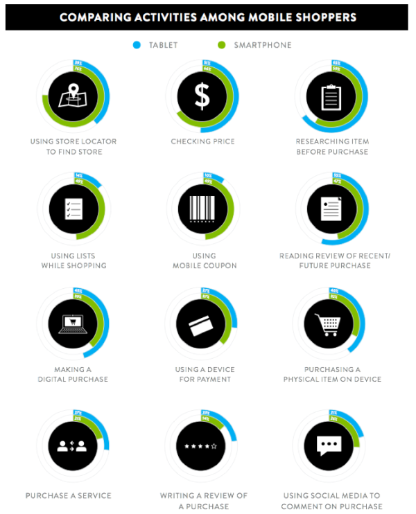 Mobile Shopping Activity from Nielson