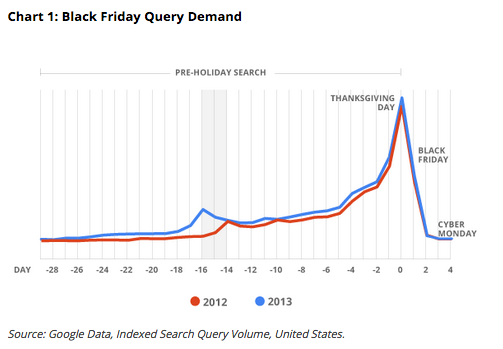 Black Friday Searches - Google