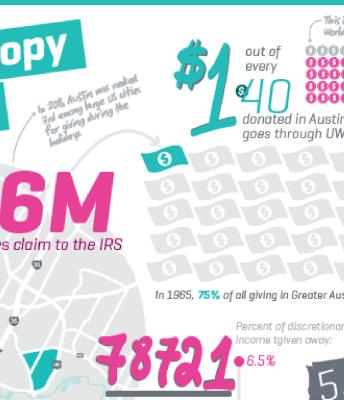 Philanthropy in #ATX infographic