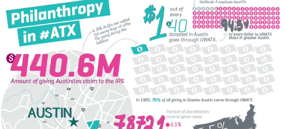 Philanthropy in #ATX infographic